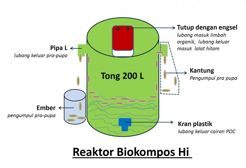 Reaktor Biokompos Hi