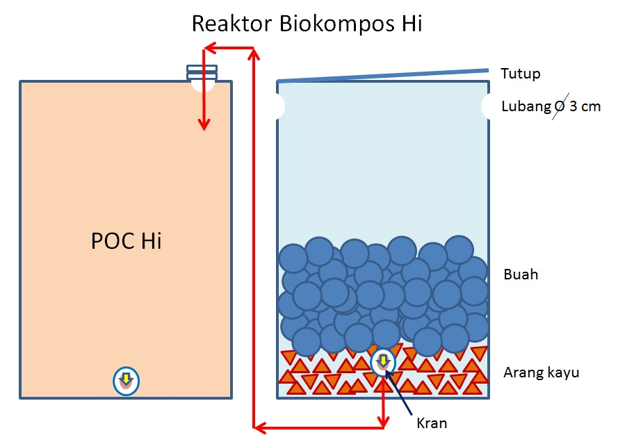 reaktor-biokompos-hi